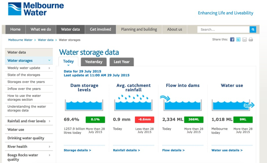 Image: Melbourne Water Data.
