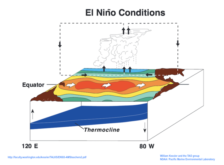 El Nino Weather Conditions