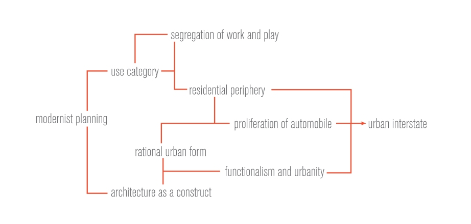 situationist-view-of-modern-planning