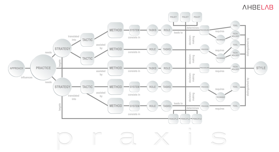 Experimenting With Concepts Related To Theoria And Praxis